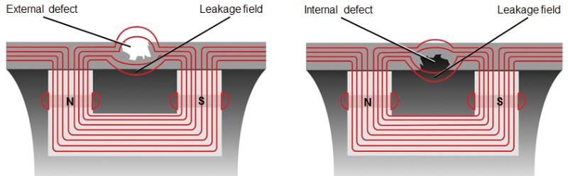 ROSEN - Magnetic Flux Leakage