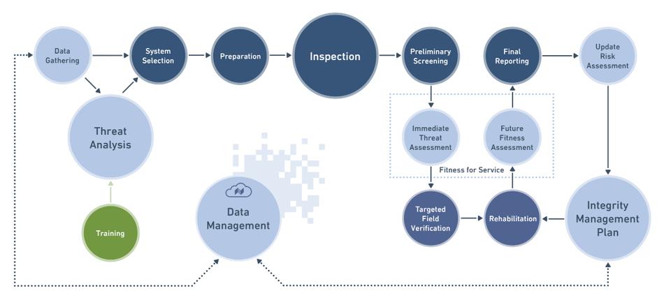 Hydrogen Integrity Framework