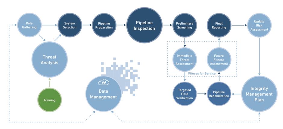 Pipeline Integrity Framework