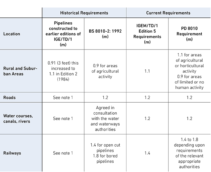 UK Standards Requirements for Minimum Depth of Cover