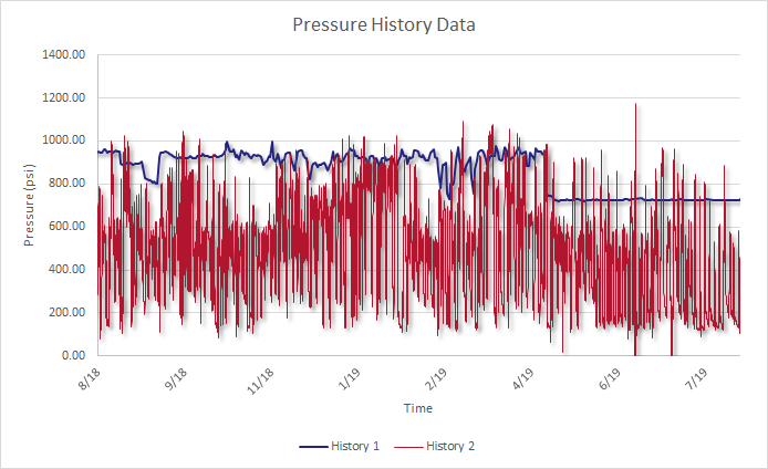 Figure 1 - Pressure history data sets
