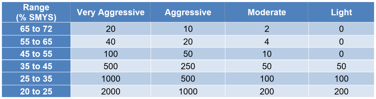 Table 1 – Annual pressure cycle spectrum [2
