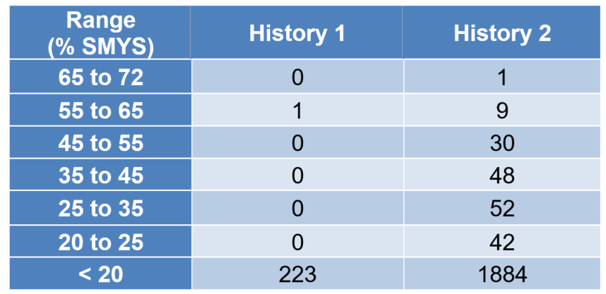 Table 3 - Condensed histograms