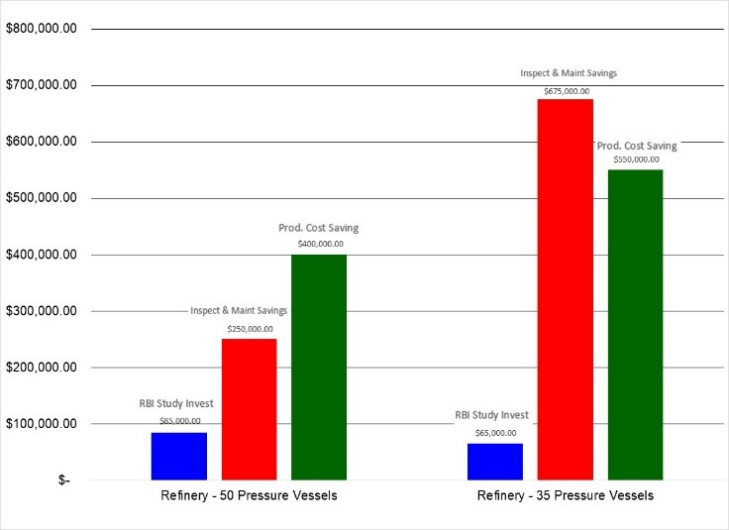 Figure 2 – Examples of the RBI investment compared to inspection and maintenance savings and production-cost savings [1]