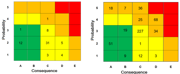 Figure 3 – Final risk matrix result for pressure vessels (left) and piping (right) in GASMAR facility. In all the analyzed assets, there are no high-risk results