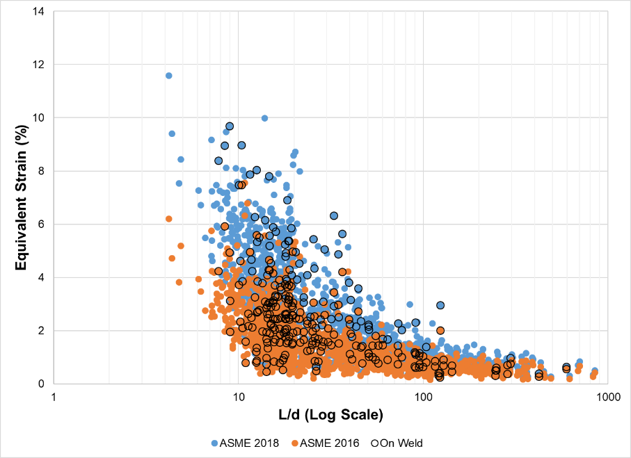 Figure 1 – L/d vs. equivalent strain