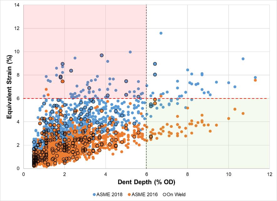 Figure 3 – Dent depth (% OD) vs. equivalent strain