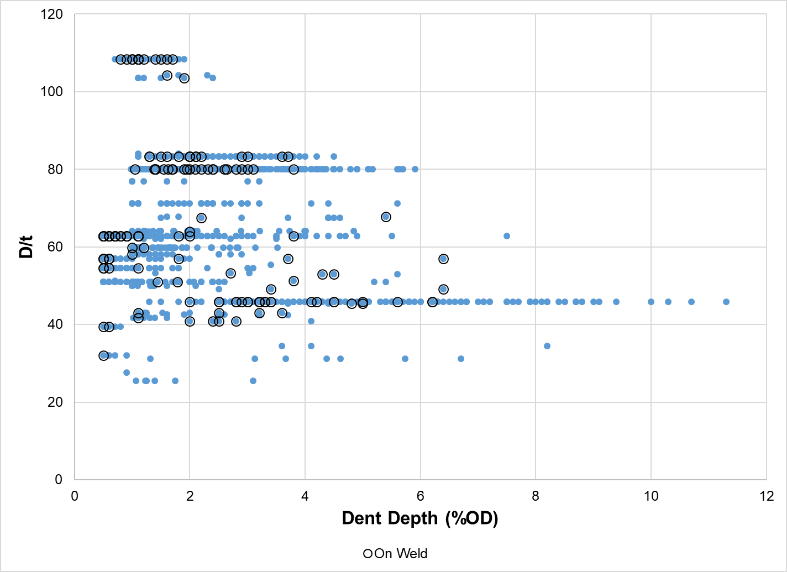Figure 6 – Diameter to wall thickness ratio vs. dent depth