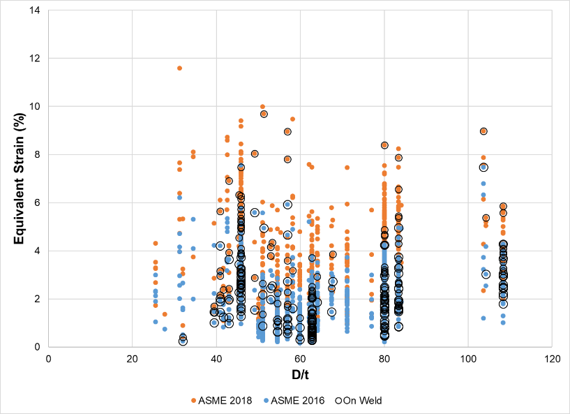 Figure 7 – Diameter to wall thickness ratio vs. equivalent strain