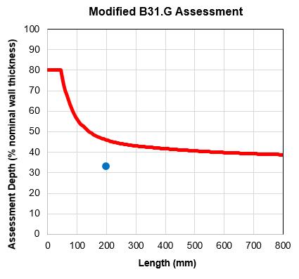 Figure 3 – Feature sentencing plot (MB31.G)