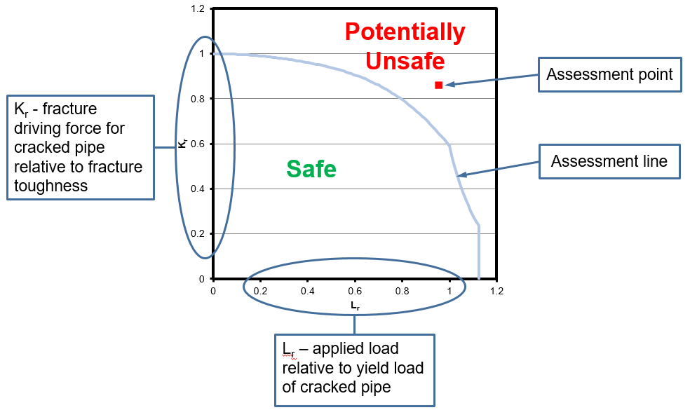 Figure 4 – Example Failure Assessment Diagram as typically used in the sentencing of crack-like features