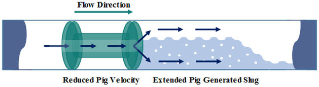 Figure 4 – Bypass Pig – Working Principle