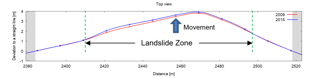 Figure 2 - Pipeline movement assessment using IMU inspection data