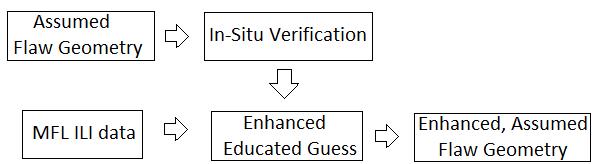 Figure 2 – MFL Sizing Model – Improvement Based on Dig Up