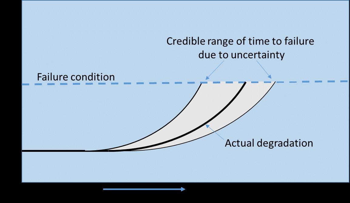 Figure 3 – Time to failure