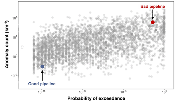 Figure 4 – Condition space populated with internal corrosion metrics from over 5,000 pipelines