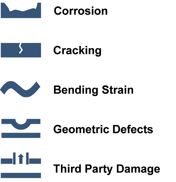 Figure 3: Pipeline threats