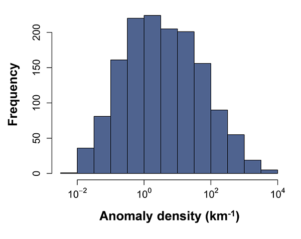 Figure 4: Anomaly densities for IDW pipelines (log10 scale)