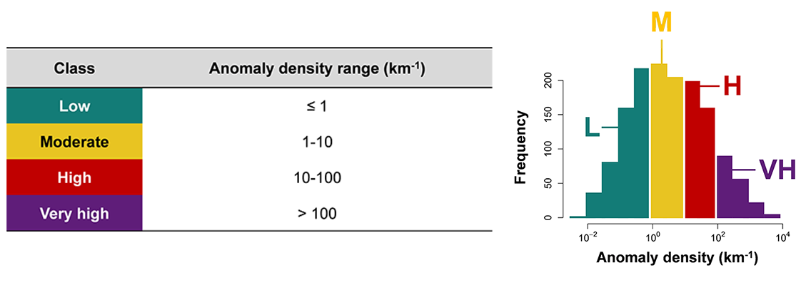 Figure 5: Anomaly density classification