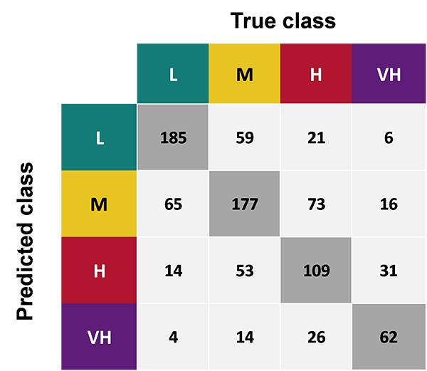 Figure 6: Confusion matrix – prediction results for test dataset