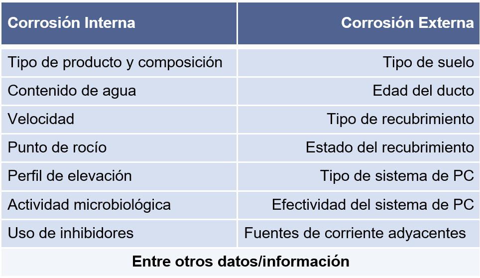 Information required for internal and external corrosion diagnosis
