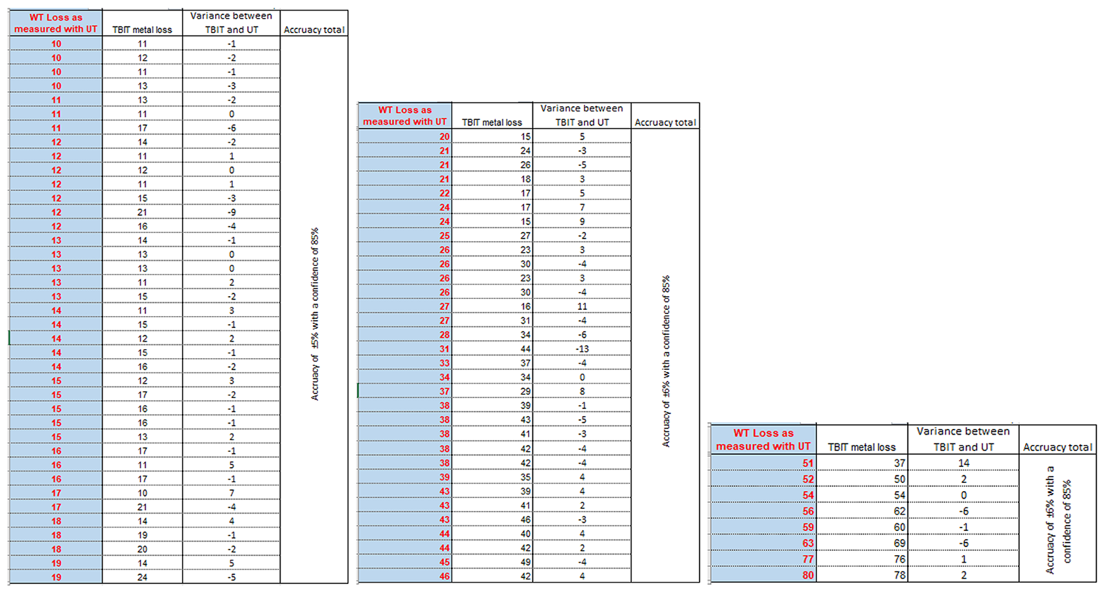 Figure 3 – Details of the feature verification. a) Metal loss range 10% to < 20%; b) Metal loss range 20% to < 50%; c) Metal loss range 50% to 100%