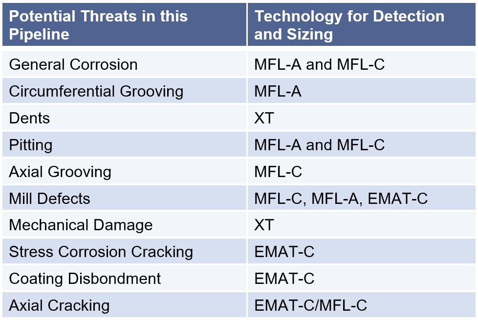 Crack Management Framework
