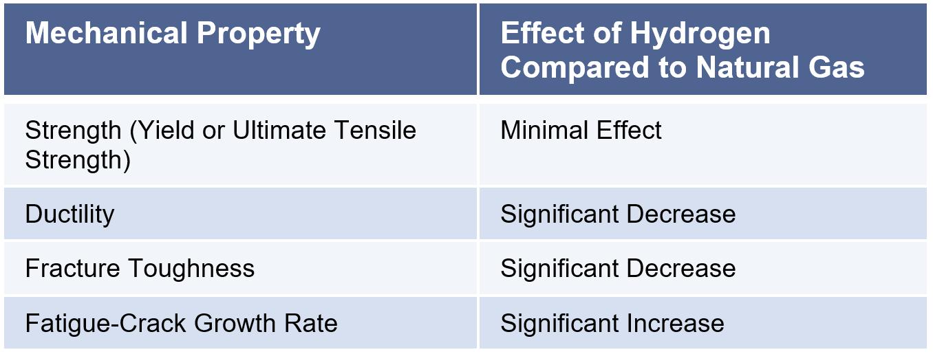 Table – Mechanical Properties