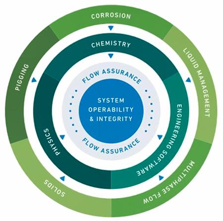 Figure 1 – Relationship between system integrity, flow assurance and external factors