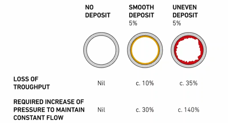 Figure 2 – Impact of internal deposits and scaling
