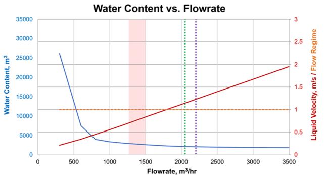 Figure 4 – Water content and liquid velocity vs. flowrate