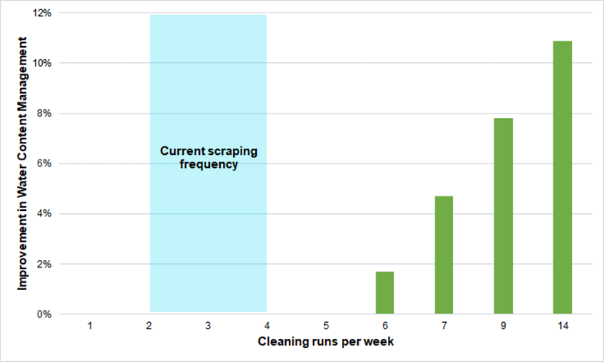 Figure 5 – Pigging analysis