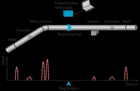 La Figura 3 muestra el collar LRUT en la tubería, que es ideal para la inspección de tuberías de difícil acceso.