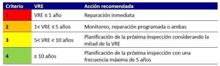 Tabla 1 – Esta tabla muestra los cuatro grupos de criterios de acción recomendada con base en el cálculo de Vida Útil Restante Estimada (VRE)