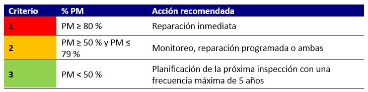 Tabla 2 – Esta tabla muestra los tres grupos de criterios de acción recomendada de acuerdo con el porcentaje (%) de pérdida de material