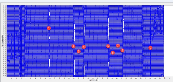 Figure 3 – Overall review of the collected data picked up by the new DXD3 sensor, with remarks on the joint spool number and related girth weld defects