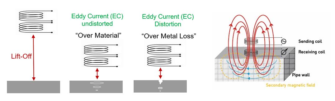 Figure 4 – Eddy current technology