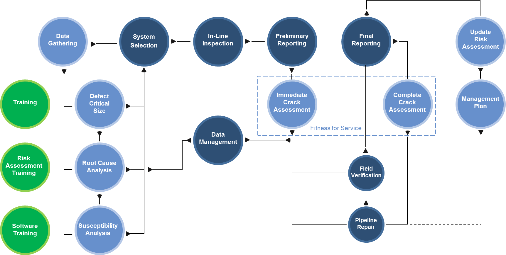 Figure 1 – ROSEN's Pipeline Integrity Framework for Cracking offers a holistic and comprehensive approach to address the threat