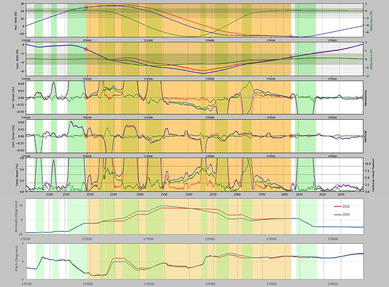 Figure 1 – Pipeline movement example plot
