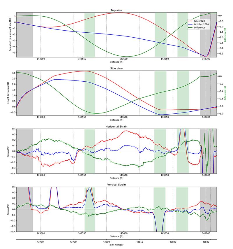Figure 3 – Pipeline movement stress-relief example