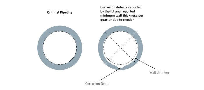 Erosion-corrosion degradation of material surface due to mechanical action