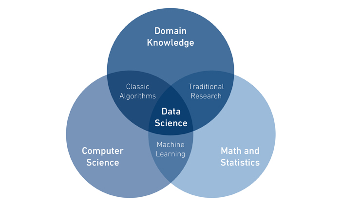 Data Science can be understood as the combination of traditional science disciplines with existing domain expertise.