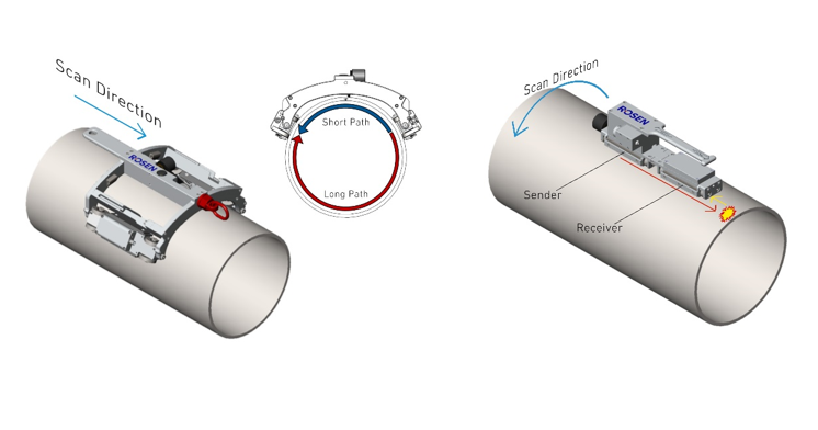 Figure 1: CIRC (left) and AXUS (right) are ideal for the entire inspection of the pipe body, including at supports and hangers.