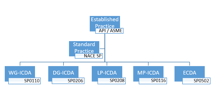Figure 3: DA Methodology suite; Direct Assessment based on NACE guidelines allows for a holistic corrosion management approach