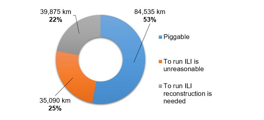 Figure 1: Total length of piggable and non-piggable pipelines at Gazprom (Aksyutin, Vazyagin)