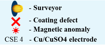 Figure 3: Standard DCVG/CIPS/MTM survey process scheme
