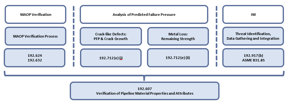 Figure 1 - <i>Verification of Pipeline Material Properties and Attributes</i> is a tool to support MAOP reconfirmation, feature assessment and Integrity Management