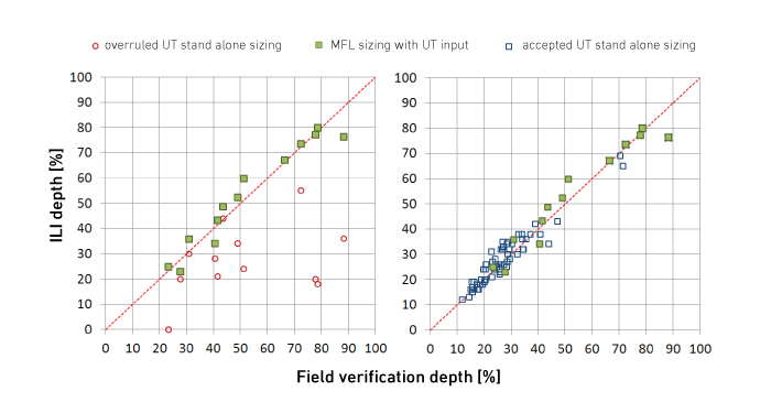 MFL/UT combined sizing complements UT standalone sizing results