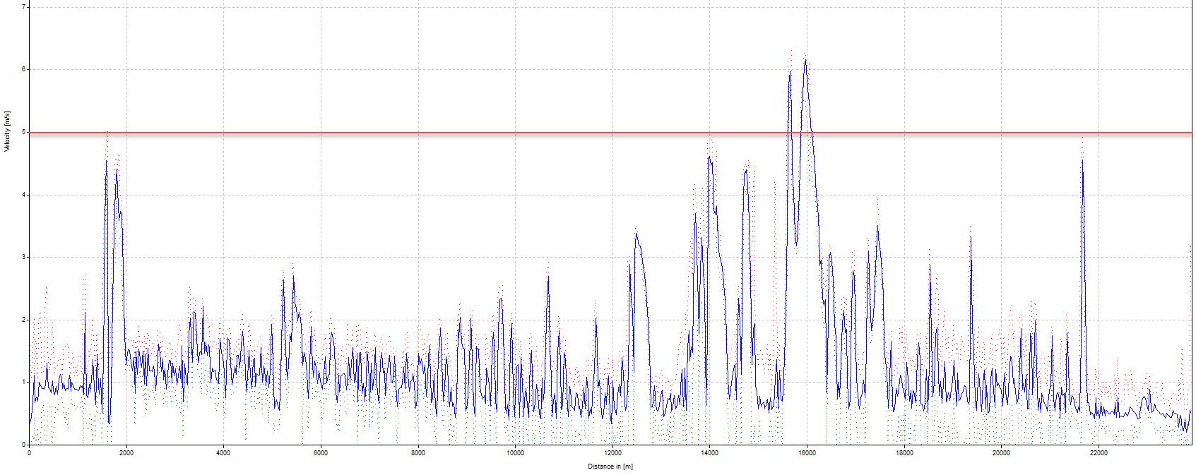 Figure 1: Tool Velocity (m/s) vs Log Distance (m)