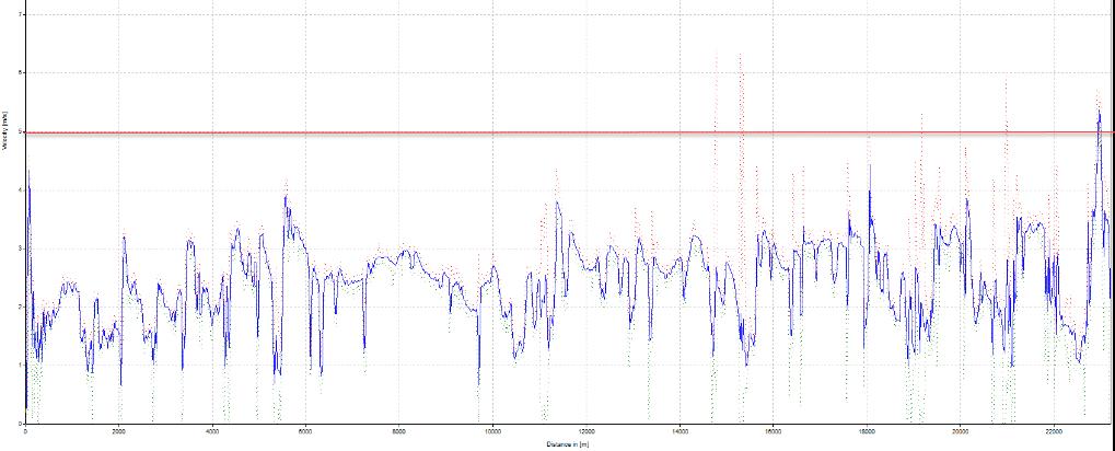 Figure 2: Tool Velocity (m/s) vs Log Distance (m)